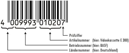 Schematische Darstellung eines EAN-13-Code und dessen Bedeutung